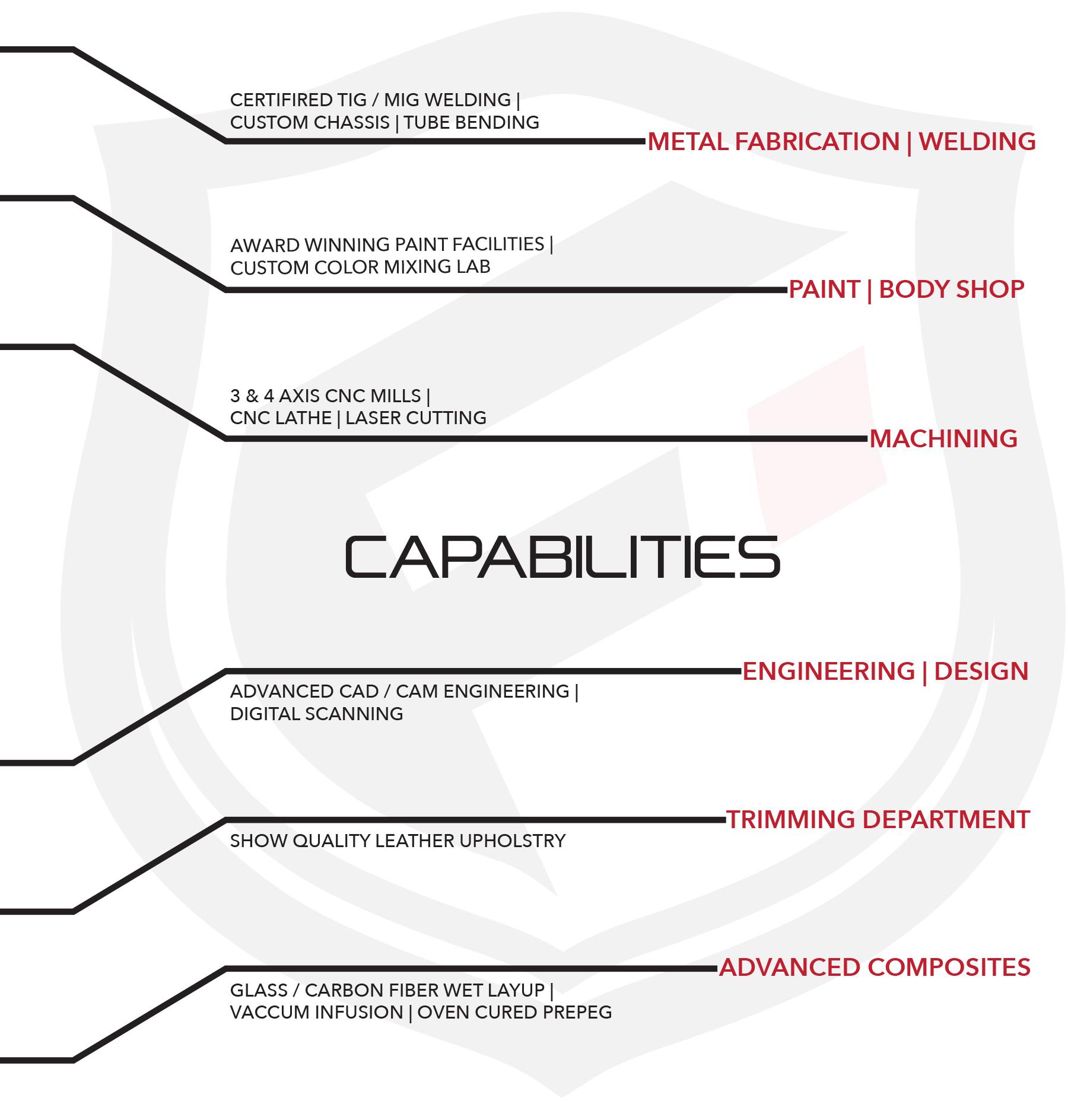 Fusion capabilities